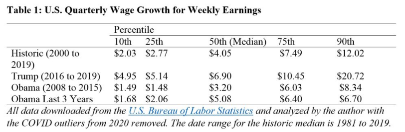 Screenshot_2021-04-27 Under Trump, Americans Have Seen Their Best Wage Growth In 40 Years.png